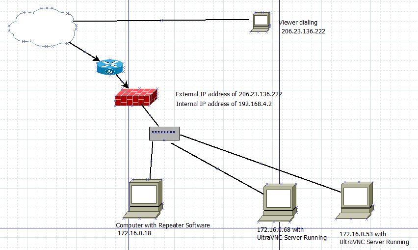 UltraVNC Through a Firewall – Multiple Clients | TCAT