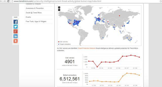 TrendBotnetmap